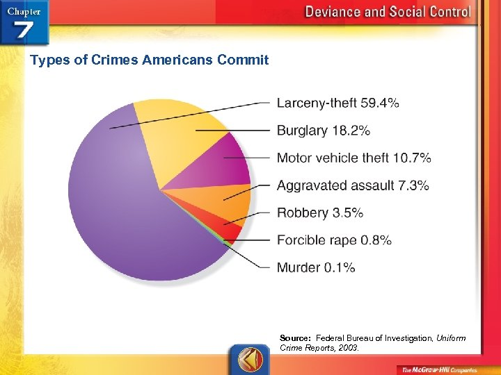 Types of Crimes Americans Commit Source: Federal Bureau of Investigation, Uniform Crime Reports, 2003.