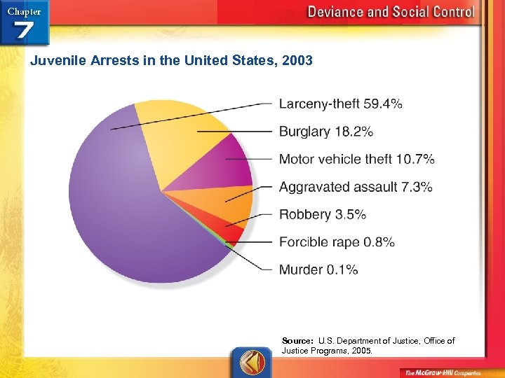 Juvenile Arrests in the United States, 2003 Source: U. S. Department of Justice, Office