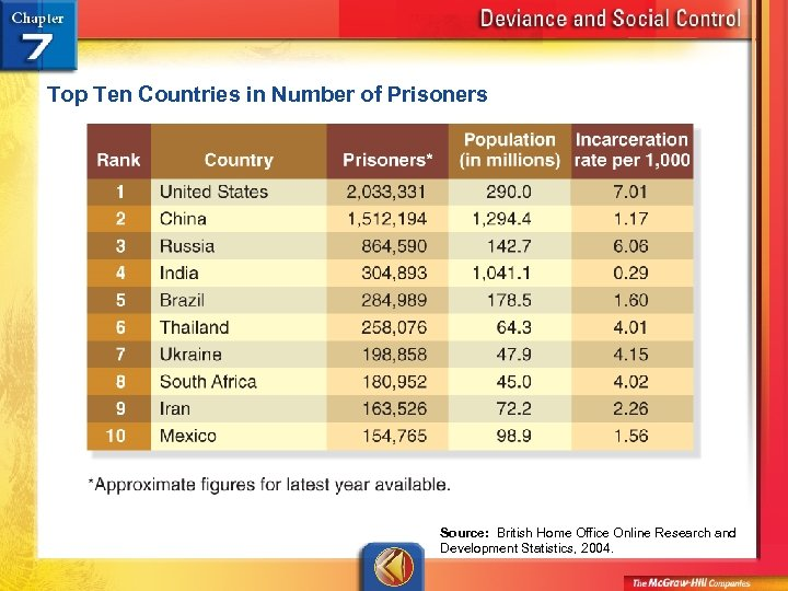Top Ten Countries in Number of Prisoners Source: British Home Office Online Research and