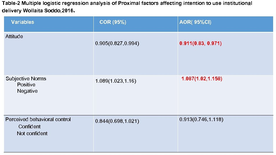 Table-2 Multiple logistic regression analysis of Proximal factors affecting intention to use institutional 11