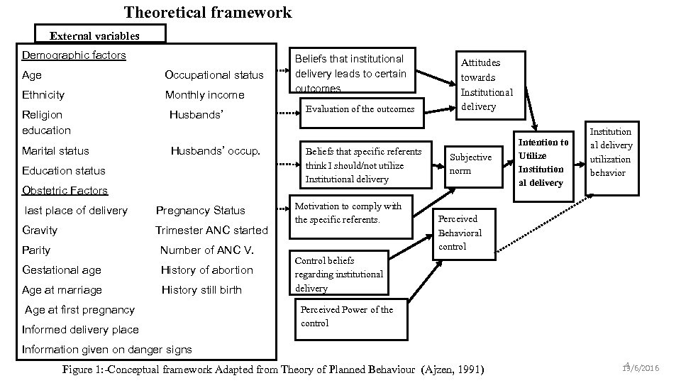 Theoretical framework External variables Demographic factors Age Occupational status Ethnicity Monthly income Religion