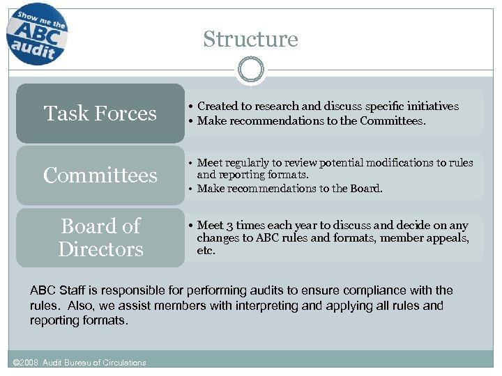 Structure Task Forces • Created to research and discuss specific initiatives • Make recommendations