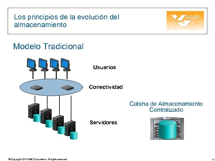 Los principios de la evolución del almacenamiento Modelo Tradicional Usuarios Conectividad Cabina de Almacenamiento
