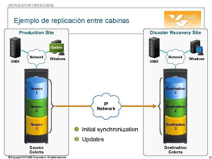 REPLICATOR OPERATION Ejemplo de replicación entre cabinas Production Site Disaster Recovery Site Update Network