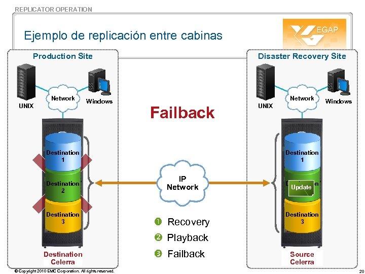 REPLICATOR OPERATION Ejemplo de replicación entre cabinas Production Site Disaster Recovery Site Network UNIX