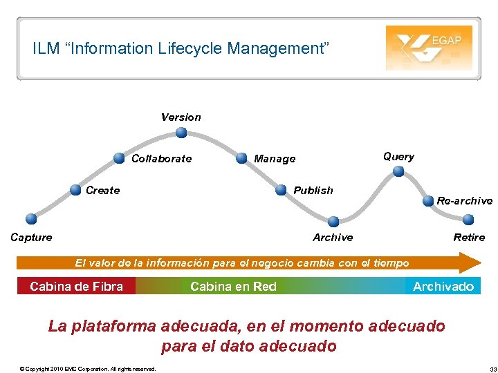 "ILM ""Information Lifecycle Management"" Version Collaborate Query Manage Create Publish Capture Re-archive Archive Retire"