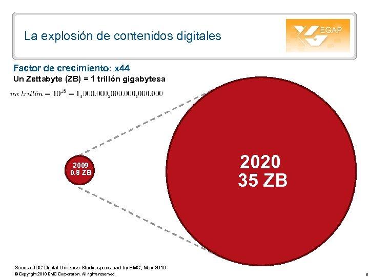 La explosión de contenidos digitales Factor de crecimiento: x 44 Un Zettabyte (ZB) =