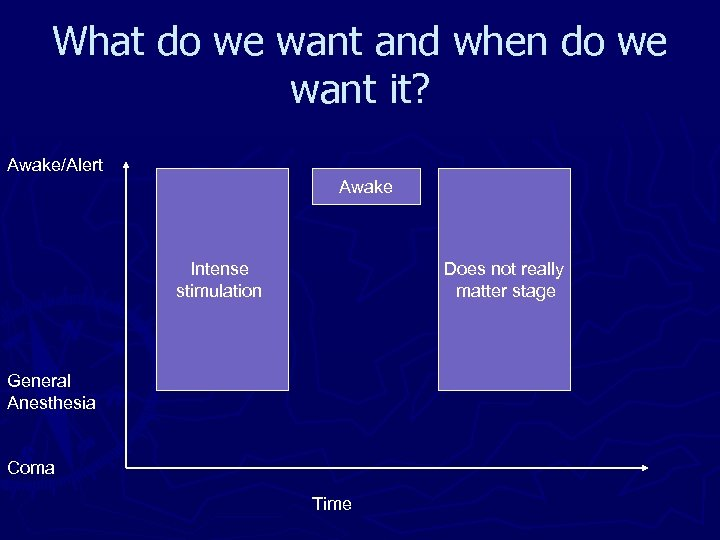 What do we want and when do we want it? Awake/Alert Awake Intense stimulation