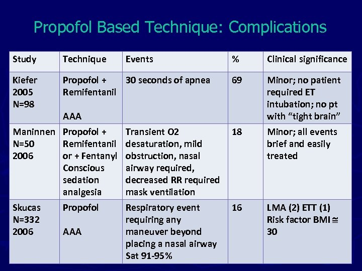 Propofol Based Technique: Complications Study Technique Events % Clinical significance Kiefer 2005 N=98 Propofol