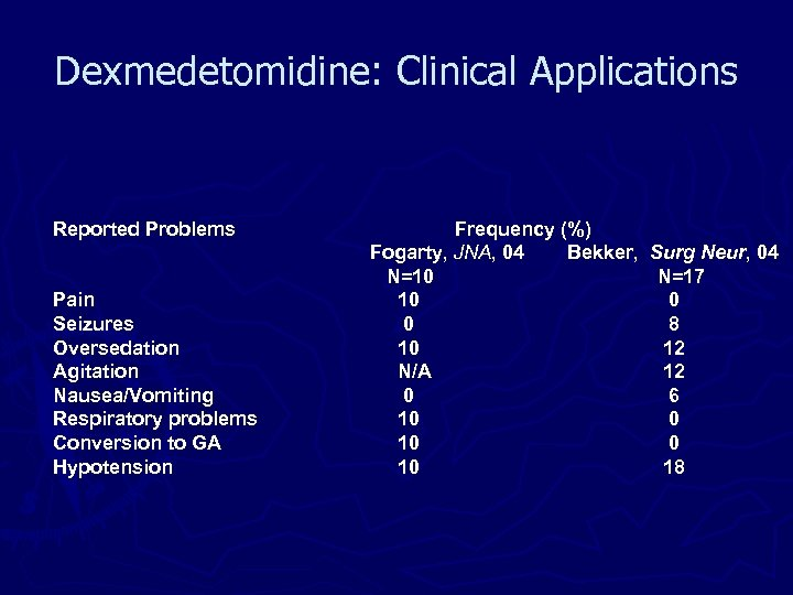 Dexmedetomidine: Clinical Applications Reported Problems Pain Seizures Oversedation Agitation Nausea/Vomiting Respiratory problems Conversion to