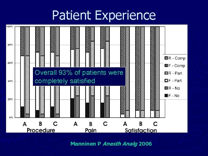 Patient Experience Overall 93% of patients were completely satisfied Manninen P Anesth Analg 2006
