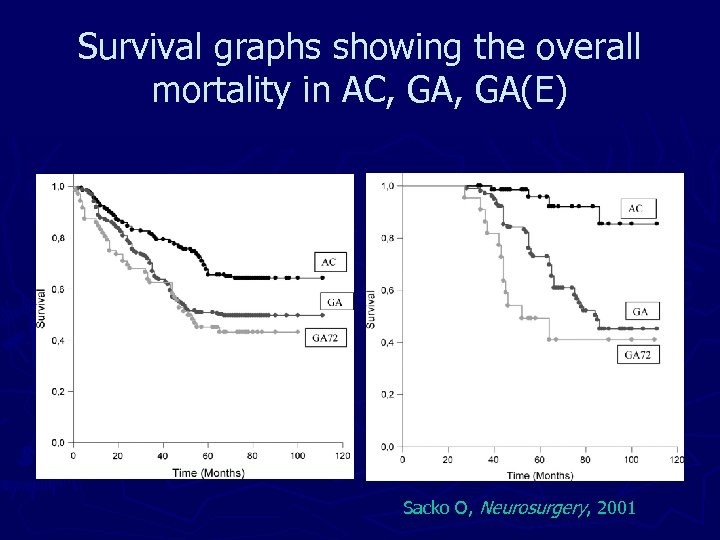 Survival graphs showing the overall mortality in AC, GA(E) Sacko O, Neurosurgery, 2001