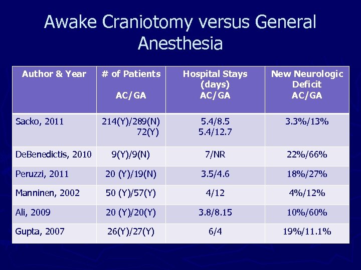 Awake Craniotomy versus General Anesthesia Author & Year AC/GA Hospital Stays (days) AC/GA New