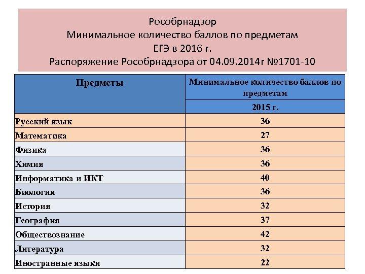 Рособрнадзор Минимальное количество баллов по предметам ЕГЭ в 2016 г. Распоряжение Рособрнадзора от 04.