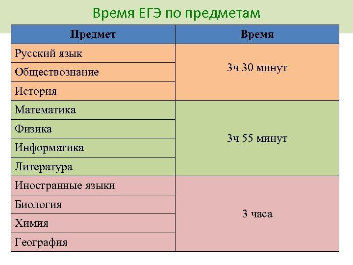 Время ЕГЭ по предметам Предмет Время Русский язык Обществознание 3 ч 30 минут История