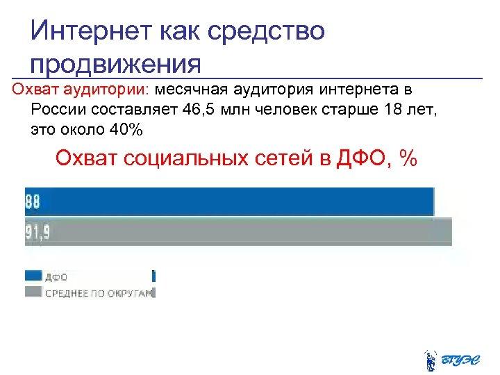 Интернет как средство продвижения Охват аудитории: месячная аудитория интернета в России составляет 46, 5