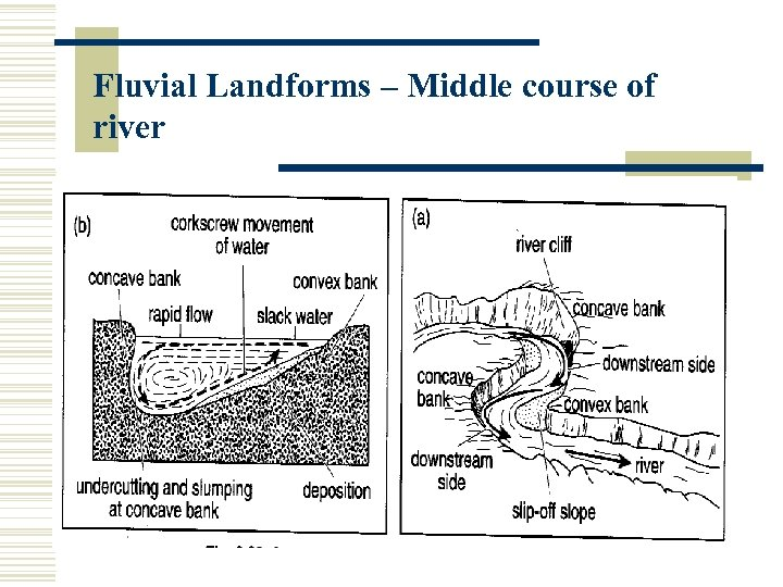 Fluvial Landforms – Middle course of river