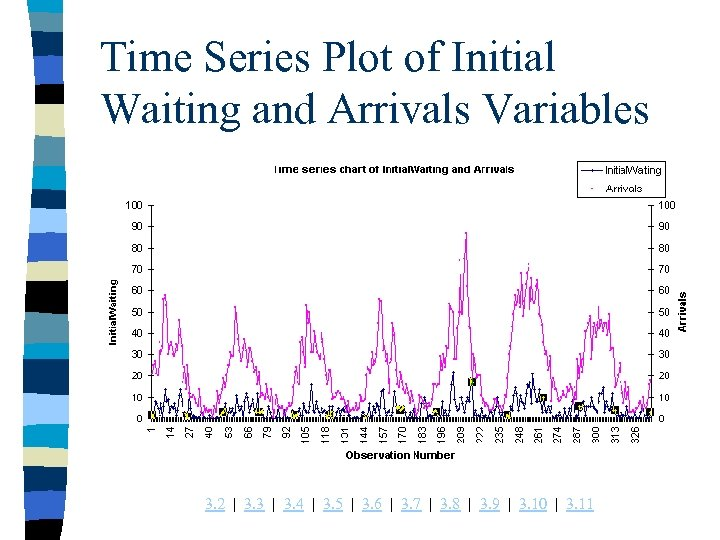 Time Series Plot of Initial Waiting and Arrivals Variables 3. 2 | 3. 3