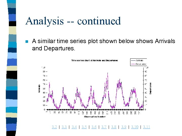 Analysis -- continued n A similar time series plot shown below shows Arrivals and