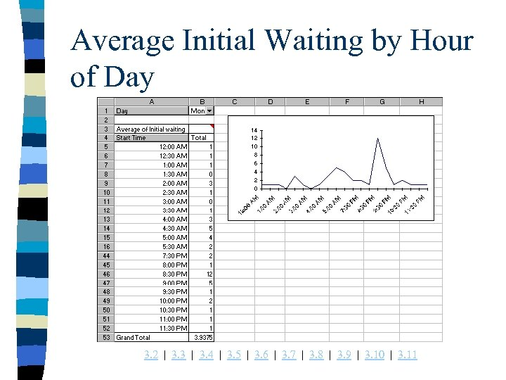 Average Initial Waiting by Hour of Day 3. 2 | 3. 3 | 3.