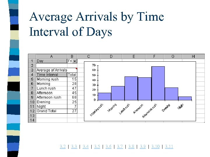 Average Arrivals by Time Interval of Days 3. 2 | 3. 3 | 3.
