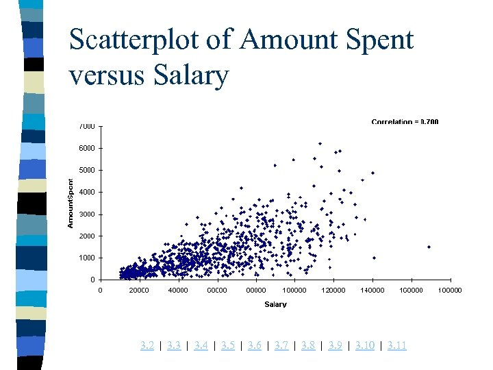 Scatterplot of Amount Spent versus Salary 3. 2 | 3. 3 | 3. 4