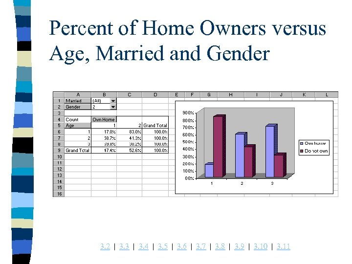Percent of Home Owners versus Age, Married and Gender 3. 2 | 3. 3