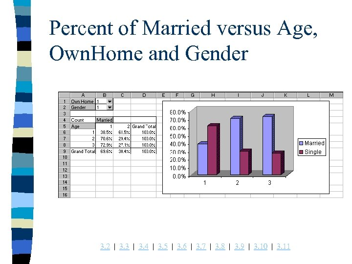 Percent of Married versus Age, Own. Home and Gender 3. 2 | 3. 3