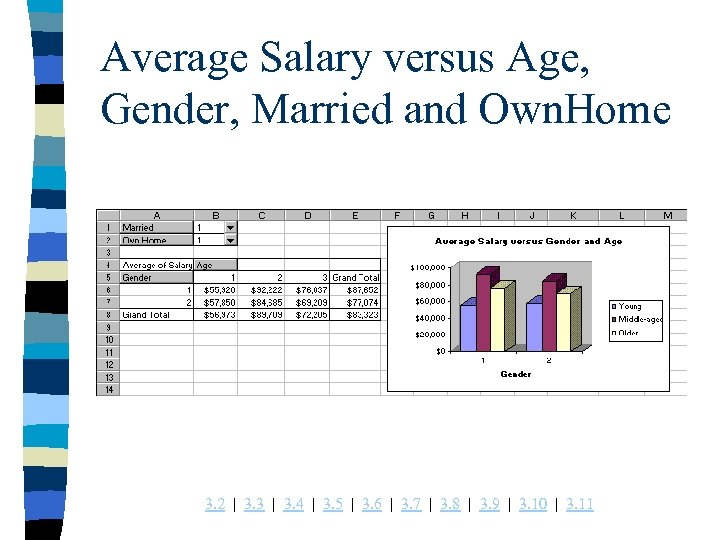 Average Salary versus Age, Gender, Married and Own. Home 3. 2 | 3. 3
