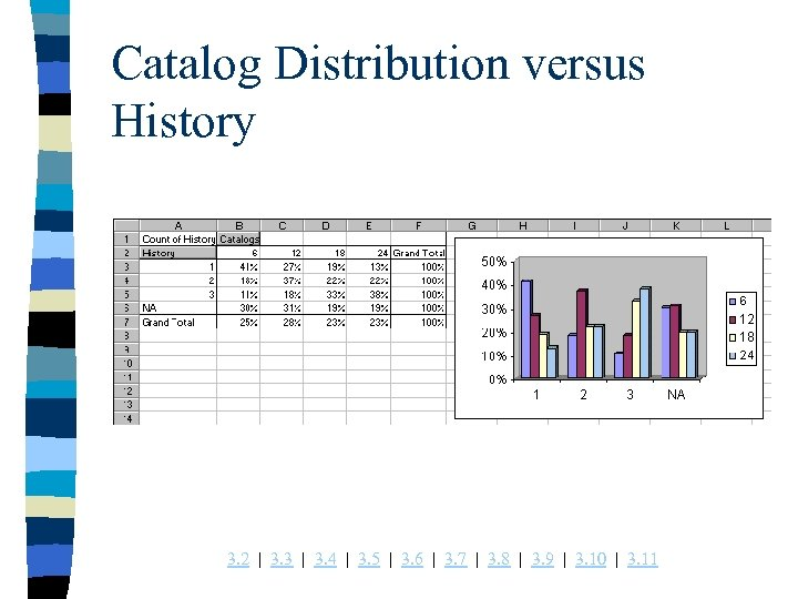 Catalog Distribution versus History 3. 2 | 3. 3 | 3. 4 | 3.