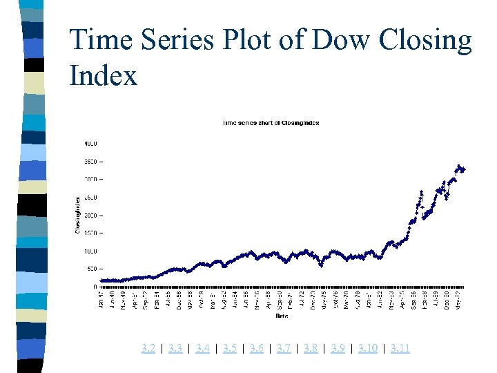 Time Series Plot of Dow Closing Index 3. 2 | 3. 3 | 3.