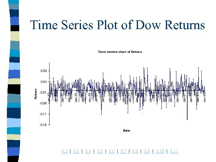 Time Series Plot of Dow Returns 3. 2 | 3. 3 | 3. 4