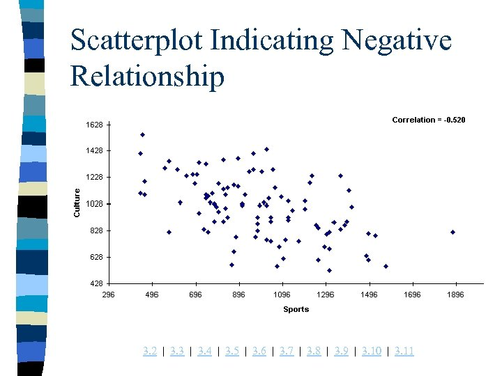 Scatterplot Indicating Negative Relationship 3. 2 | 3. 3 | 3. 4 | 3.