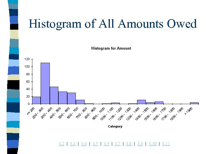 Histogram of All Amounts Owed 3. 2 | 3. 3 | 3. 4 |