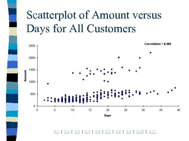 Scatterplot of Amount versus Days for All Customers 3. 2 | 3. 3 |