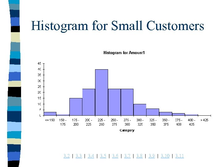 Histogram for Small Customers 3. 2 | 3. 3 | 3. 4 | 3.