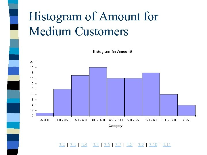 Histogram of Amount for Medium Customers 3. 2 | 3. 3 | 3. 4
