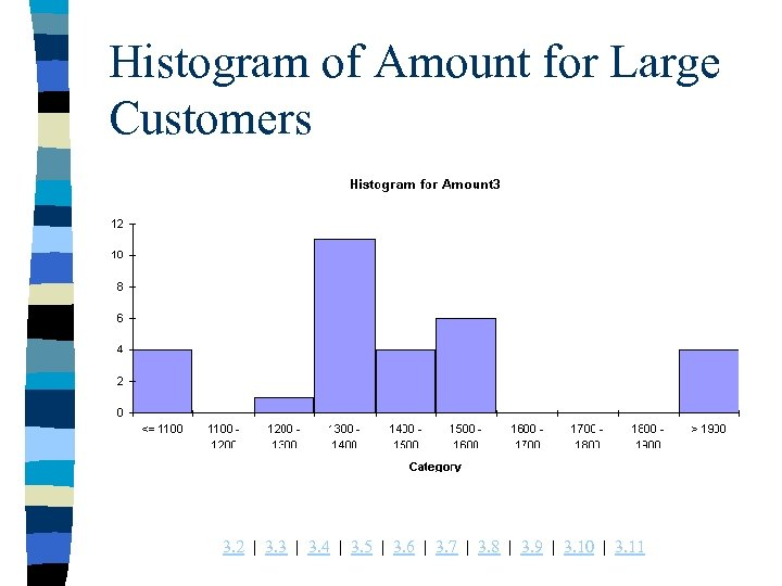Histogram of Amount for Large Customers 3. 2 | 3. 3 | 3. 4