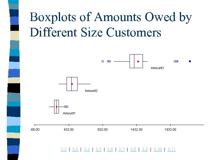 Boxplots of Amounts Owed by Different Size Customers 3. 2 | 3. 3 |