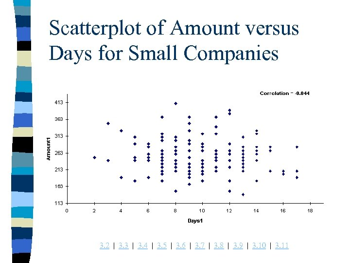 Scatterplot of Amount versus Days for Small Companies 3. 2 | 3. 3 |