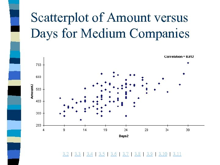 Scatterplot of Amount versus Days for Medium Companies 3. 2 | 3. 3 |