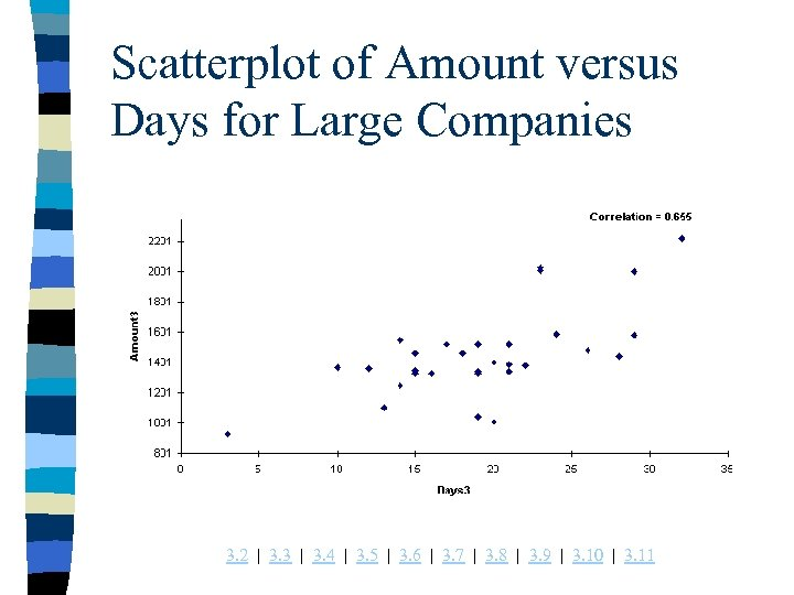 Scatterplot of Amount versus Days for Large Companies 3. 2 | 3. 3 |