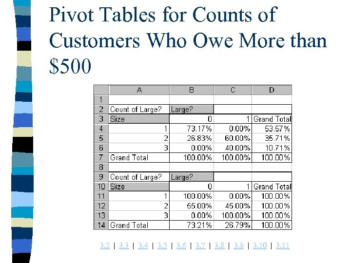 Pivot Tables for Counts of Customers Who Owe More than $500 3. 2 |