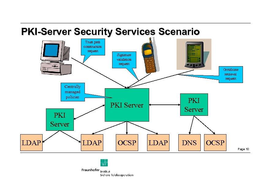 PKI-Server Security Services Scenario Trust path construction request Signature validation request Certificate retrieval request