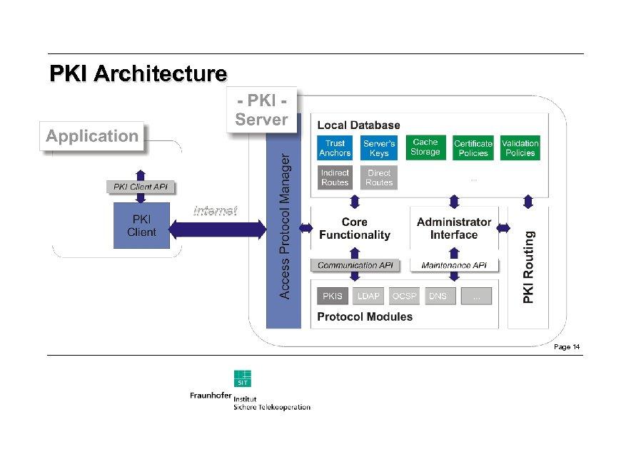 PKI Architecture Page 14