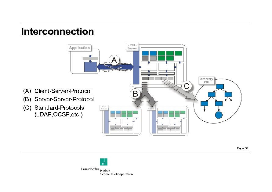 Interconnection (A) Client-Server-Protocol (B) Server-Protocol (C) Standard-Protocols (LDAP, OCSP, etc. ) Page 16