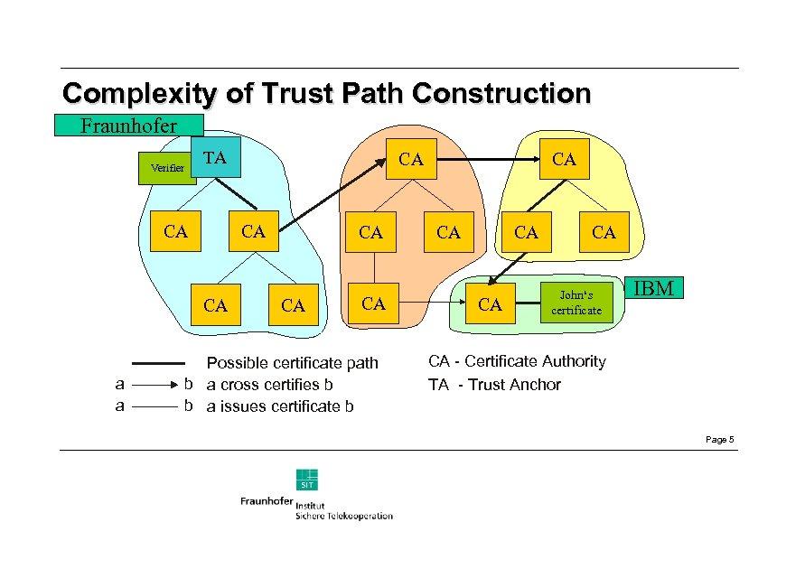 Complexity of Trust Path Construction Fraunhofer Verifier TA CA CA CA a a CA