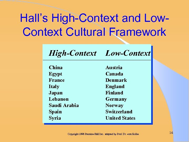 Hall's High-Context and Low. Context Cultural Framework High-Context Low-Context China Egypt France Italy Japan