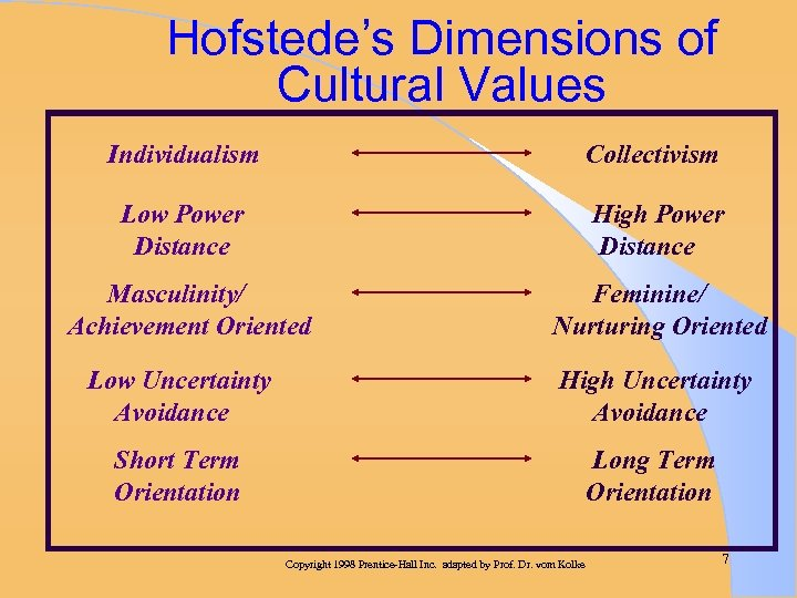 Hofstede's Dimensions of Cultural Values Individualism Collectivism Low Power Distance High Power Distance Masculinity/