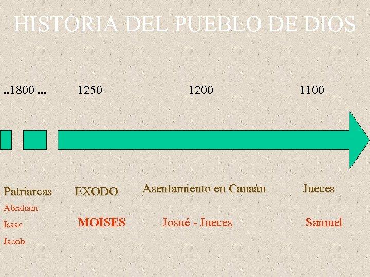 HISTORIA DEL PUEBLO DE DIOS. . 1800. . . 1250 Patriarcas EXODO 1200 Asentamiento